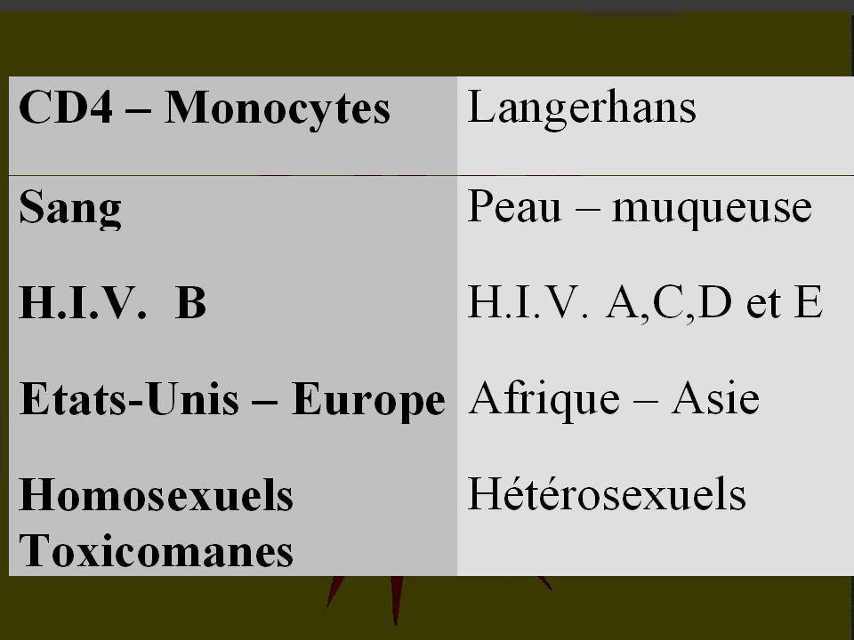 IV - L 'EPIDEMIE FRAPPE INEGALEMENT LES CONTINENTS. 4-1 : Les trois modes de transmission. 4-2 : Les deux types de virus.
