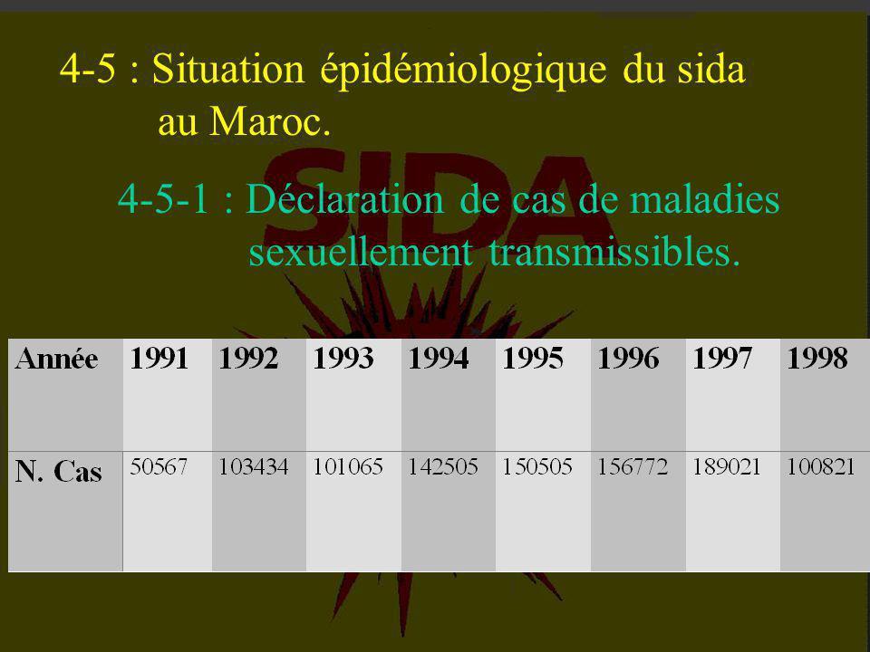IV - L 'EPIDEMIE FRAPPE INEGALEMENT LES CONTINENTS. 4-1 : Les trois modes de transmission. 4-2 : Les deux types de virus. 4-3 : L 'épidémie à travers