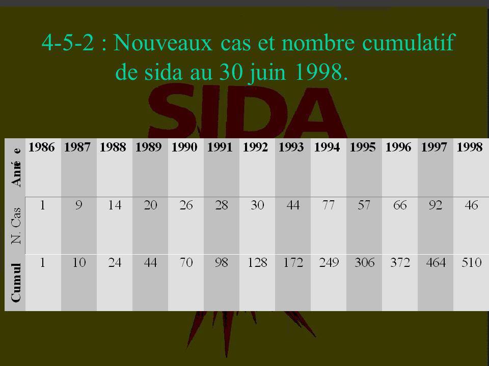 4-5 : Situation épidémiologique du sida au Maroc. (30 Juin 1998) 4-5-1 : Déclaration de cas de maladies sexuellement transmissibles. 4-5-2 : Nouveaux