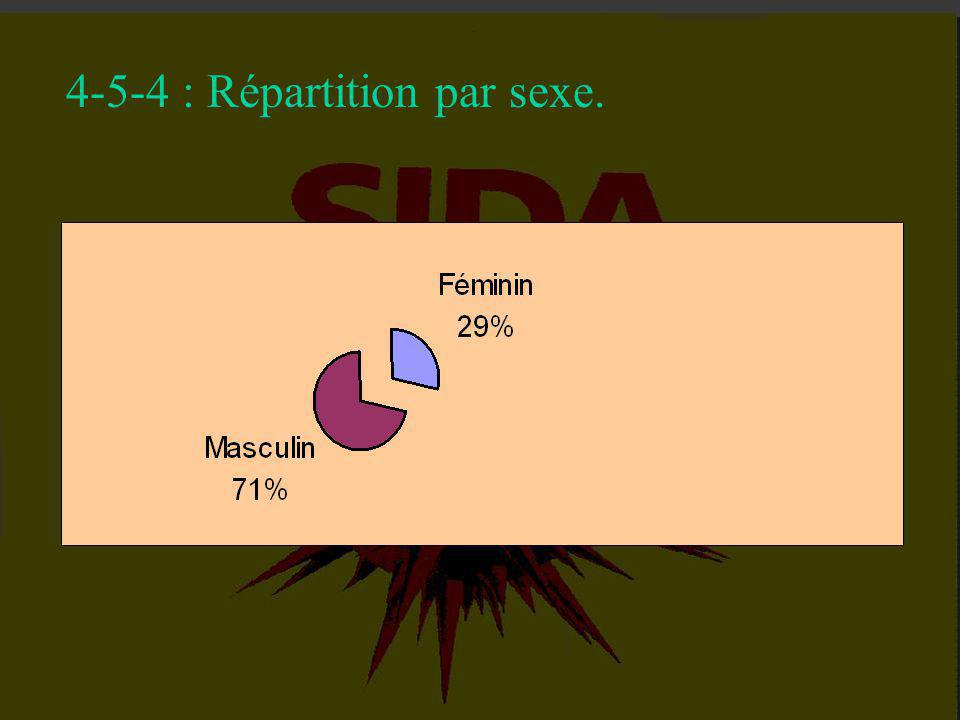 4-5-3 : Répartition par milieux de résidence.