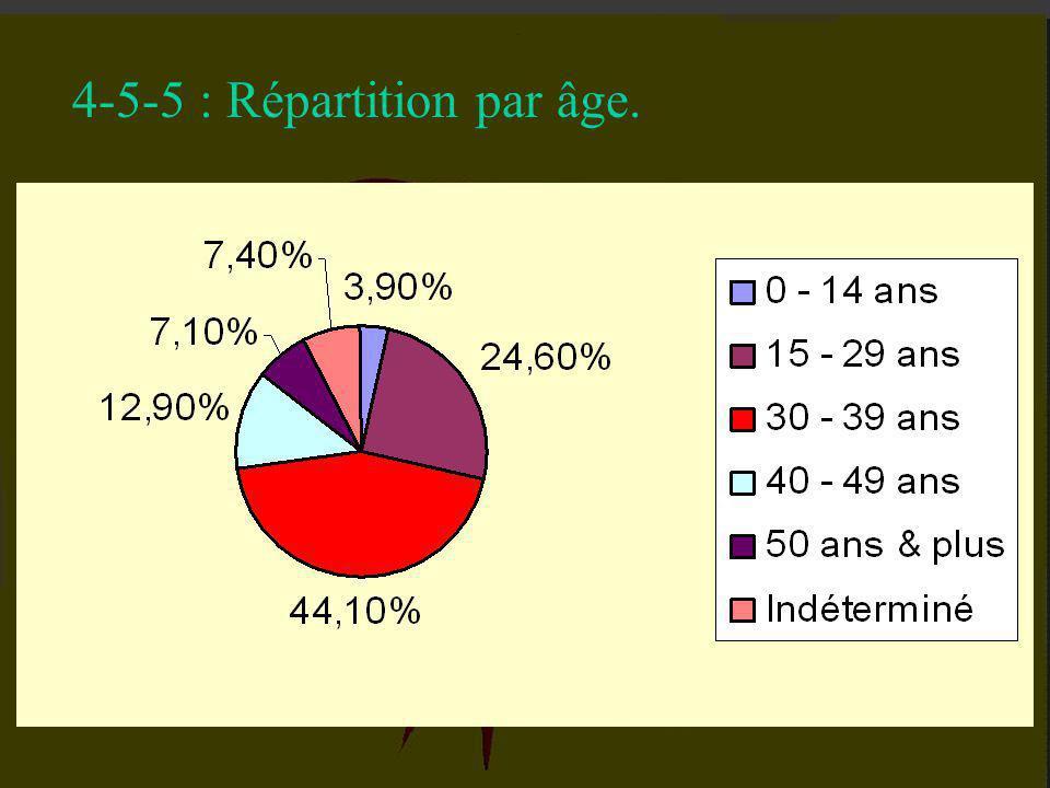 4-5-4 : Répartition par sexe.