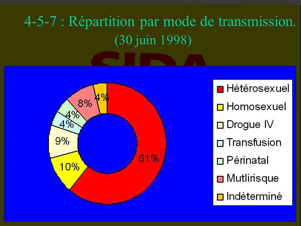 4-5-6 : Séroprévalence V.I.H. Porteurs M.S.T.: 1/ 1000 Femmes enceintes: 0.3/ 1000 Tuberculeux: 1/ 1000 Donneurs de sang: 0.8/ 1000