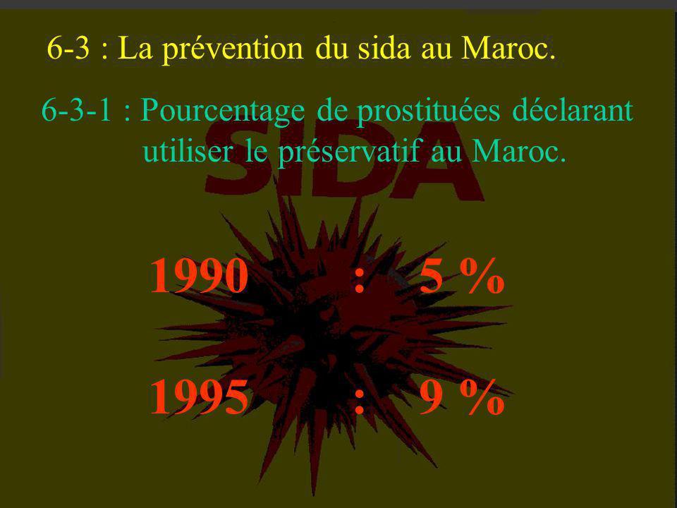 6-1 : la prévention porte ses fruits. 6-2 : Vaccin : entre le doute et la foi. 6-3 : La prévention du sida au Maroc. VI - LA MEILLEURE ARME DEMEURE LA