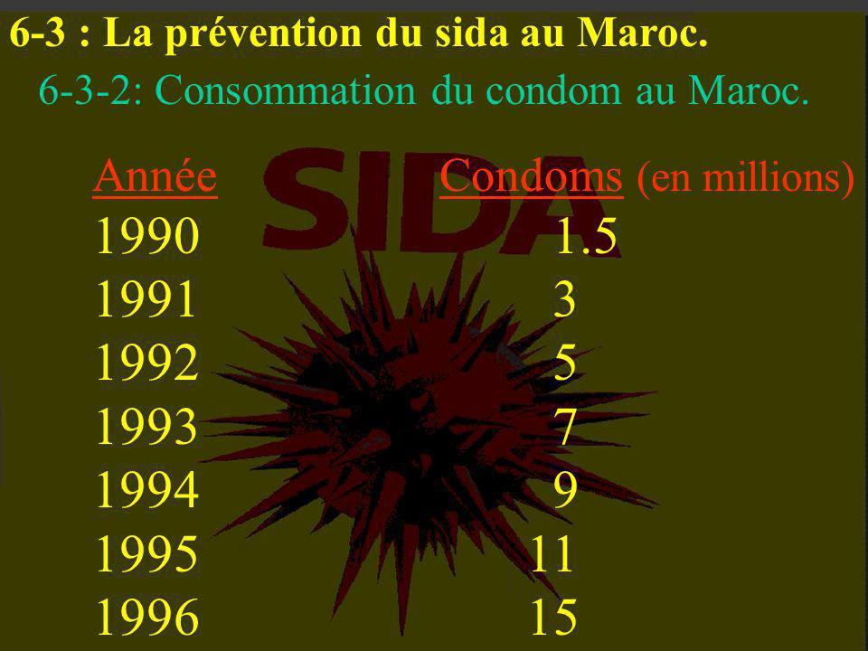 6-3 : La prévention du sida au Maroc. 6-3-1 : Pourcentage de prostituées déclarant utiliser le préservatif au Maroc. 1990:5 % 1995:9 %