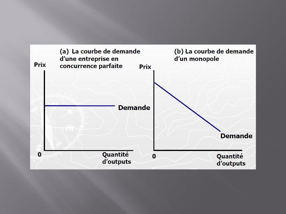 Le revenu Marginal dans le cas du monopole est décroissante Quantité (Q)Prix (P) Recette totale RT Recette MoyenneRm 0 110 291898 382486 472874 563062 65 50 74284-2 83243-4