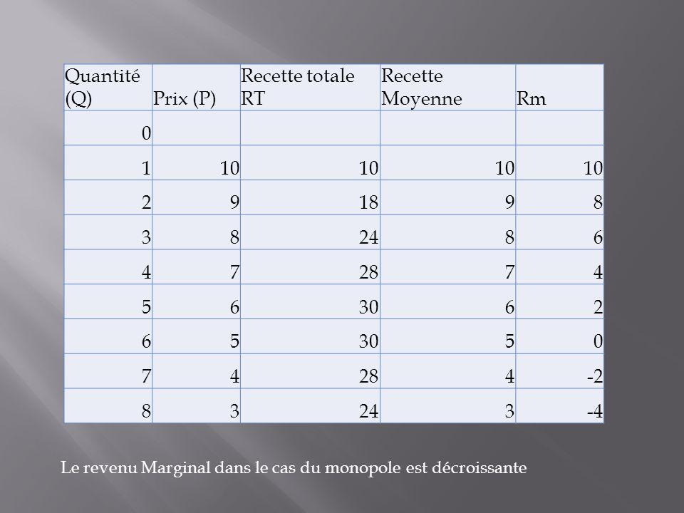 Le revenu Marginal dans le cas du monopole est décroissante Quantité (Q)Prix (P) Recette totale RT Recette MoyenneRm 0 110 291898 382486 472874 563062