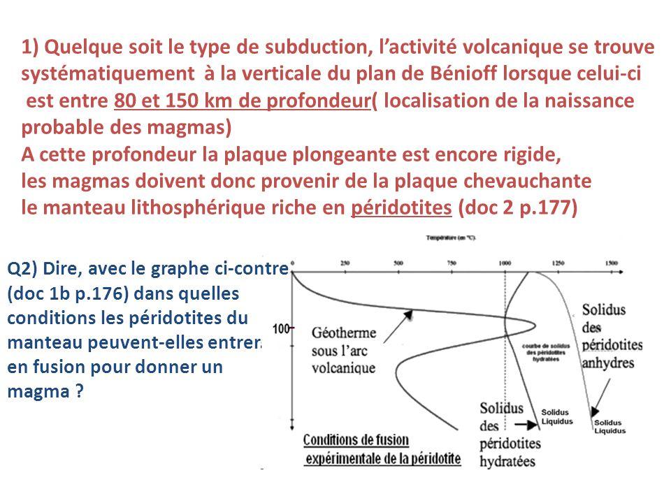 2) Dans des conditions de péridotites sèches, le géotherme de zone de subduction reste dans le domaine solide : pas de fusion possible des péridotites Dans les conditions de péridotites hydratées, le domaine solide-liquide est déplacé.