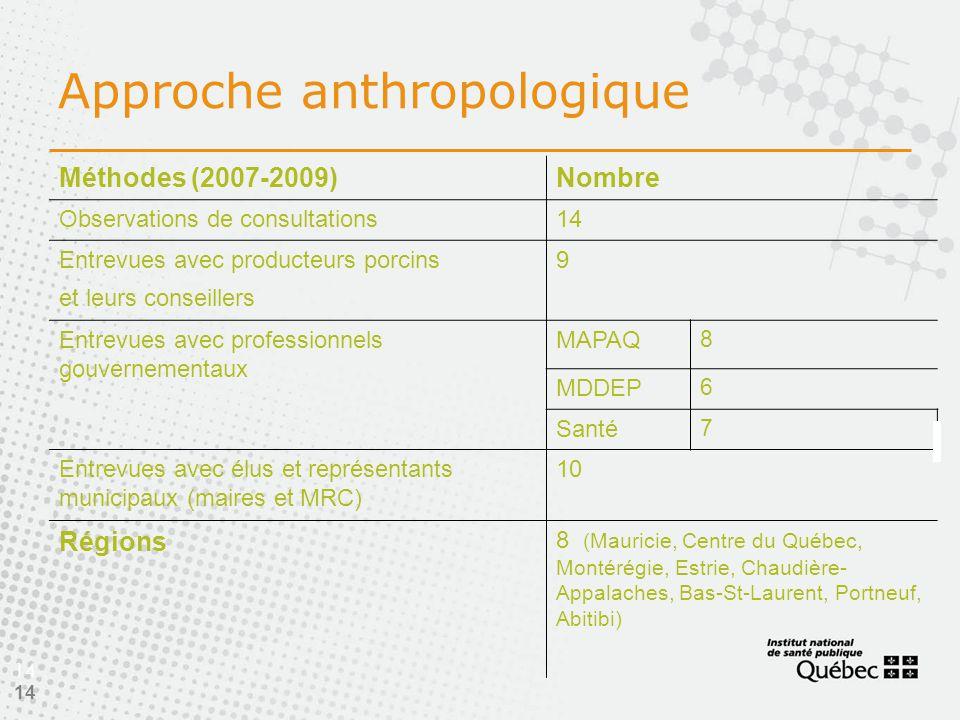 14 Approche anthropologique 14 Méthodes (2007-2009)Nombre Observations de consultations14 Entrevues avec producteurs porcins et leurs conseillers 9 Entrevues avec professionnels gouvernementaux MAPAQ 8 MDDEP 6 Santé 7 Entrevues avec élus et représentants municipaux (maires et MRC) 10 Régions 8 (Mauricie, Centre du Québec, Montérégie, Estrie, Chaudière- Appalaches, Bas-St-Laurent, Portneuf, Abitibi)