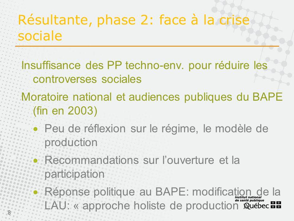 8 Résultante, phase 2: face à la crise sociale Insuffisance des PP techno-env.