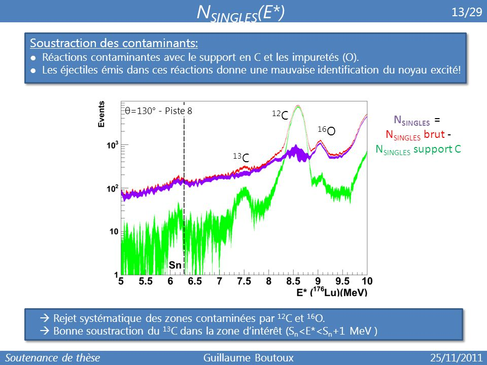 6 13/29 Soustraction des contaminants: ● Réactions contaminantes avec le support en C et les impuretés (O). ● Les éjectiles émis dans ces réactions do