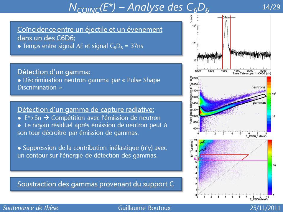 6 14/29 N COINC (E*) – Analyse des C 6 D 6 Coïncidence entre un éjectile et un évenement dans un des C6D6; ● Temps entre signal ∆ E et signal C 6 D 6