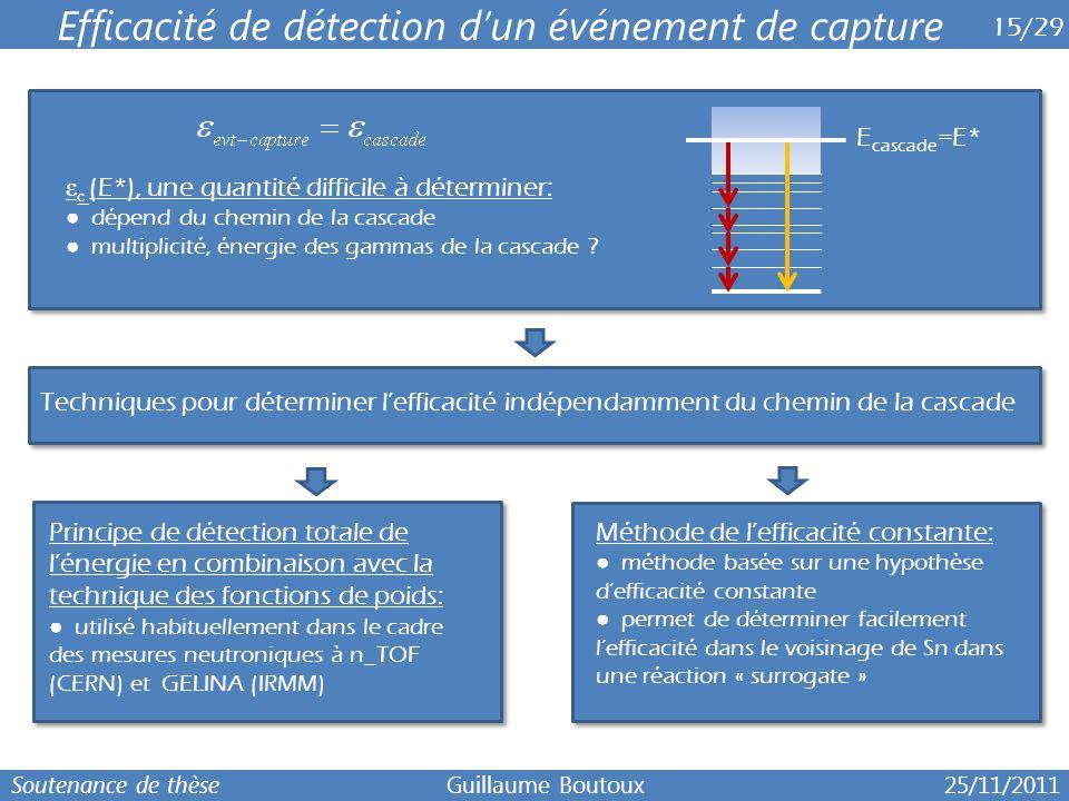 6 15/29 Efficacité de détection d'un événement de capture ε c (E*), une quantité difficile à déterminer: ● dépend du chemin de la cascade ● multiplici