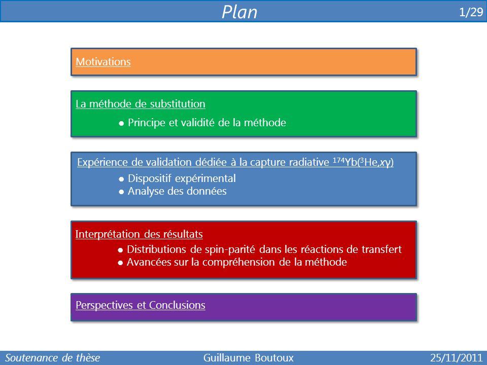 1/29 Plan La méthode de substitution ● Principe et validité de la méthode Expérience de validation dédiée à la capture radiative 174 Yb( 3 He,xγ) ● Di