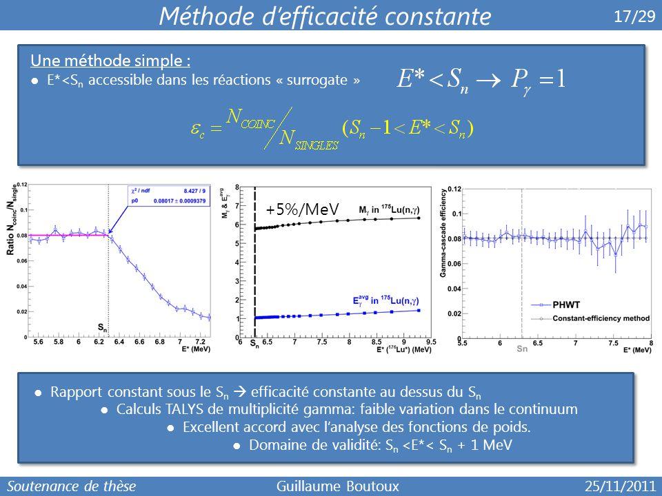 6 17/29 Méthode d'efficacité constante Une méthode simple : ● E*<S n accessible dans les réactions « surrogate » ● Rapport constant sous le S n  effi