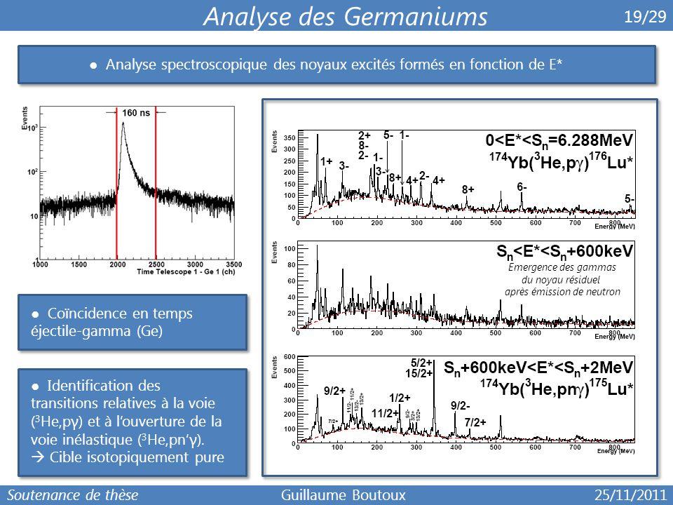6 19/29 Analyse des Germaniums ● Analyse spectroscopique des noyaux excités formés en fonction de E* ● Identification des transitions relatives à la v
