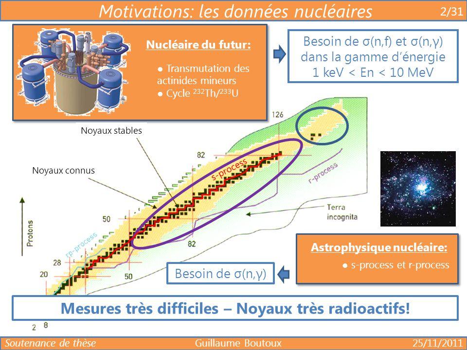 AXAX AXAX neutron A+1 X * fission γ neutron Voie d'entrée FORMATION Voie de sortie DESEXCITATION FORMATIONDESEXCITATION indépendance Formation d'un noyau composé (MODELE STATISTIQUE) 3/29 Réactions induites par neutrons Soutenance de thèse Guillaume Boutoux 25/11/2011 Formation du noyau composé: ● E*≈E n +S n ● Toutes les configurations d'états du noyau excité sont équiprobables Désexcitation du noyau composé: ● Hypothèse de Bohr ● Modèle statistique dépendant de (E*,J,π) (MODELE OPTIQUE)