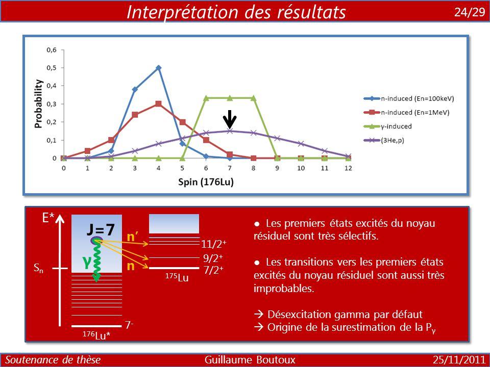 6 24/29 Interprétation des résultats ● Hypothèse conforté par les calculs et l'expérience ● Excellent accord avec les fonctions de poids. ● Domaine de