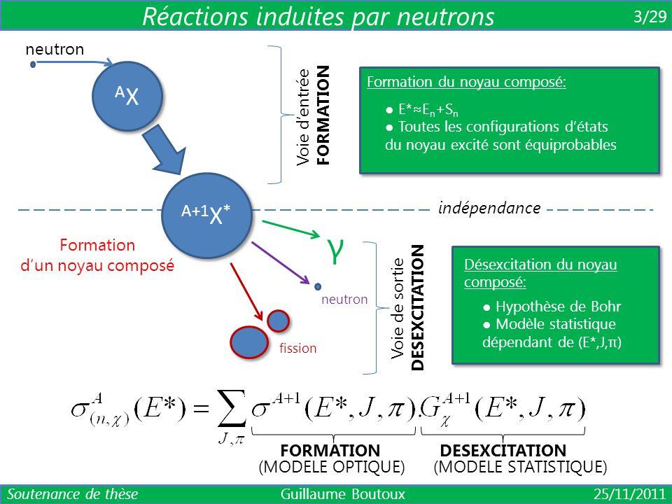 AXAX AXAX neutron A+1 X * fission γ neutron Y Y particule chargée (p, d, t, 3 He, α) éjectile 4/29 La méthode de substitution (ou « surrogate ») Réactions « surrogate »: ● Réaction de transfert ou diffusion inélastique (ex: (p,p'), (d,p), ( 3 He,α), …) Mesure de la probabilité de désexcitation: CALCULMESURE (réaction surrogate) (MODELE OPTIQUE) (Cramer & Britt, 1970) Soutenance de thèse Guillaume Boutoux 25/11/2011 Deux hypothèses fondamentales: 1/ Formation d'un noyau composé 2/ Même probabilité de désexcitation