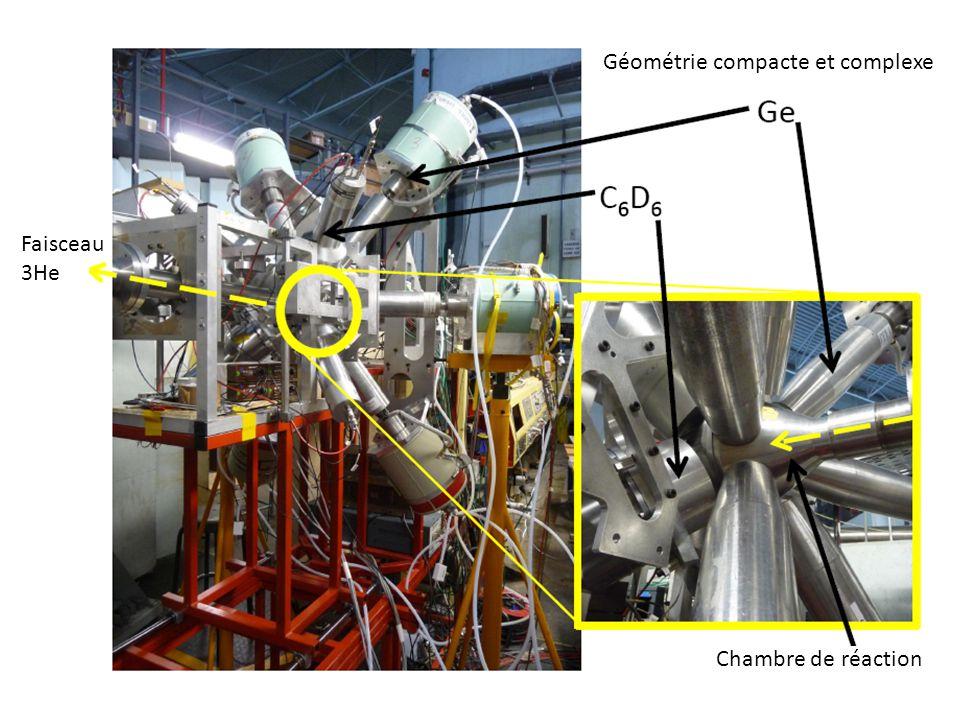 Faisceau 3He Chambre de réaction Géométrie compacte et complexe