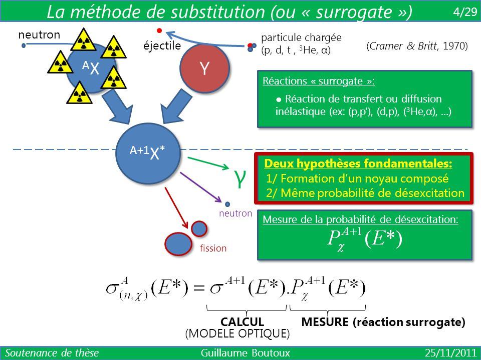AXAX AXAX neutron A+1 X * fission γ neutron Y Y particule chargée (p, d, t, 3 He, α) éjectile 4/29 La méthode de substitution (ou « surrogate ») Réact