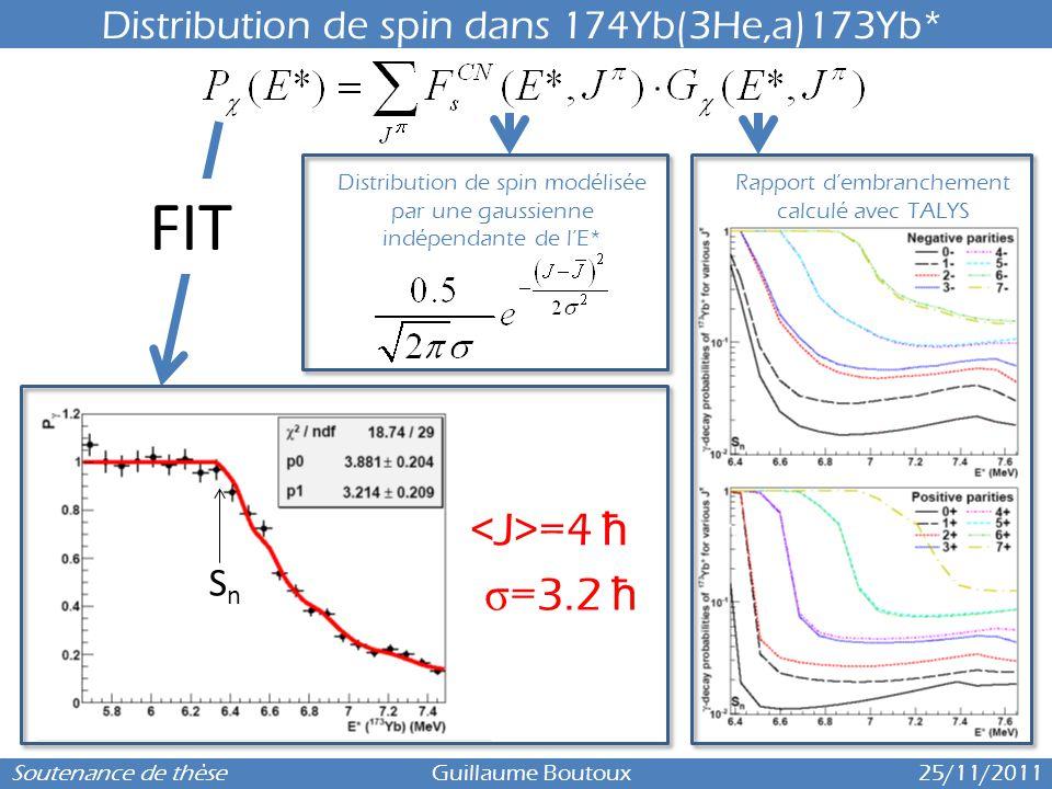 6 Distribution de spin dans 174Yb(3He,a)173Yb* Soutenance de thèse Guillaume Boutoux 25/11/2011 Distribution de spin modélisée par une gaussienne indé