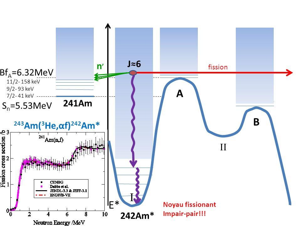 S n =5.53MeV E* 7/2+ 241Am 242Am* 11/2+ 9/2+ II A B I Bf A =6.32MeV fission n'n' 11/2- 158 keV 9/2- 93 keV 7/2- 41 keV J≈6 243 Am( 3 He,αf) 242 Am* No
