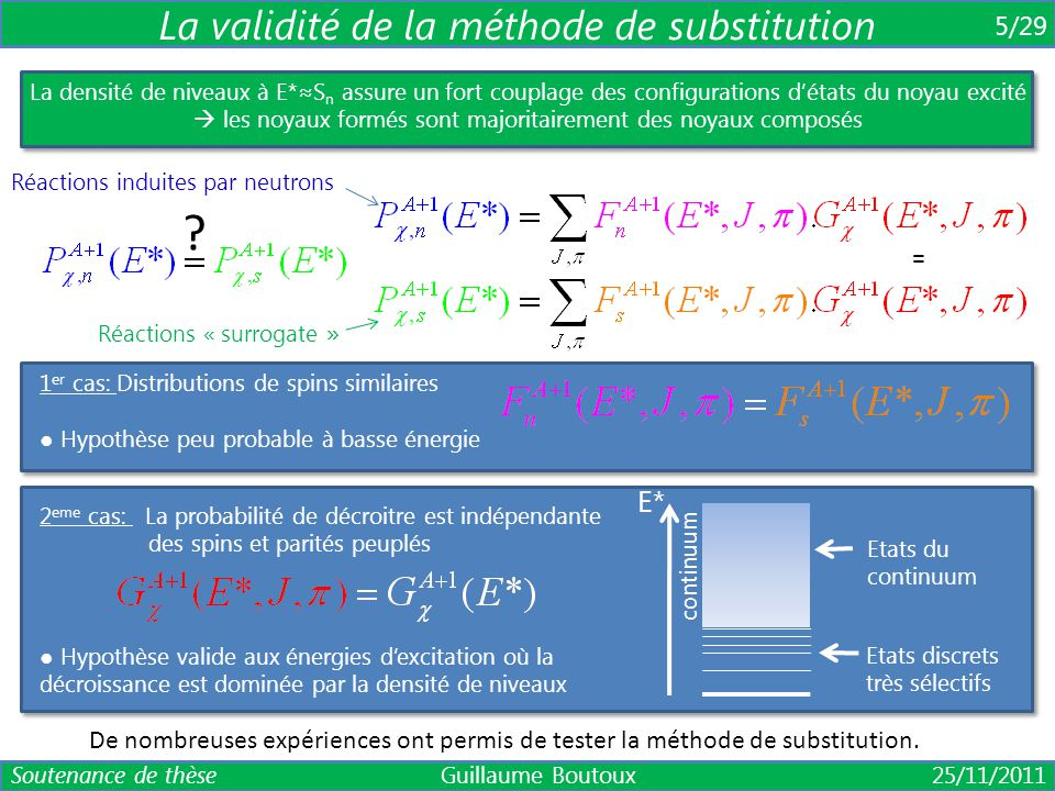 6 Section efficace inconnue Reference Soutenance de thèse Guillaume Boutoux 25/11/2011 Réaction « surrogate » Réaction désirée Réaction « surrogate » connue Réaction connue Référence 236 U(d,pf) 237 U* 238 U(d,d'f) 237 U* 236 U(n,f) 237 U(n,f) 238 U(d,pf) 239 U* 236 U(d,d'f) 239 U* 238 U(n,f) 235 U(n,f) C.