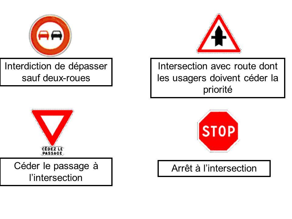 Interdiction de dépasser sauf deux-roues Intersection avec route dont les usagers doivent céder la priorité Céder le passage à l'intersection Arrêt à l'intersection