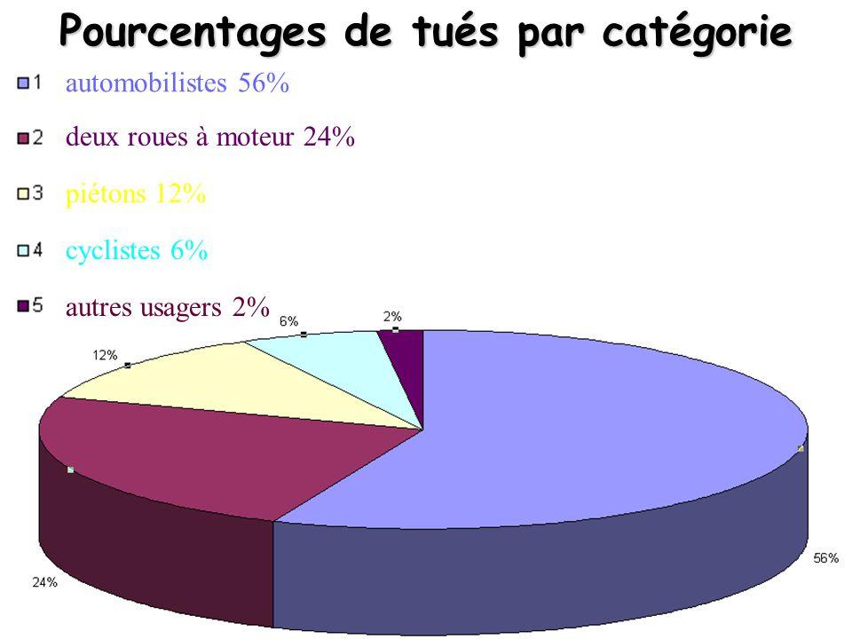 Pourcentages de tués par catégorie automobilistes 56% deux roues à moteur 24% piétons 12% cyclistes 6% autres usagers 2%