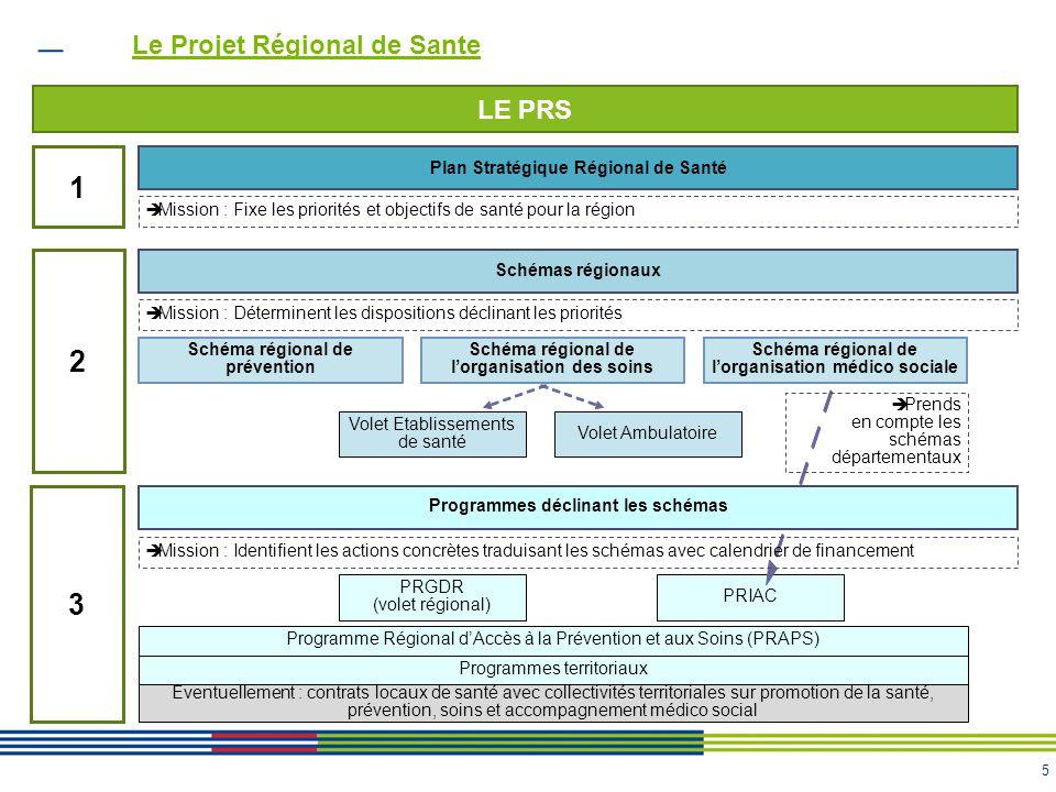 5 PRIAC Le Projet Régional de Sante Plan Stratégique Régional de Santé LE PRS 1  Mission : Fixe les priorités et objectifs de santé pour la région 2