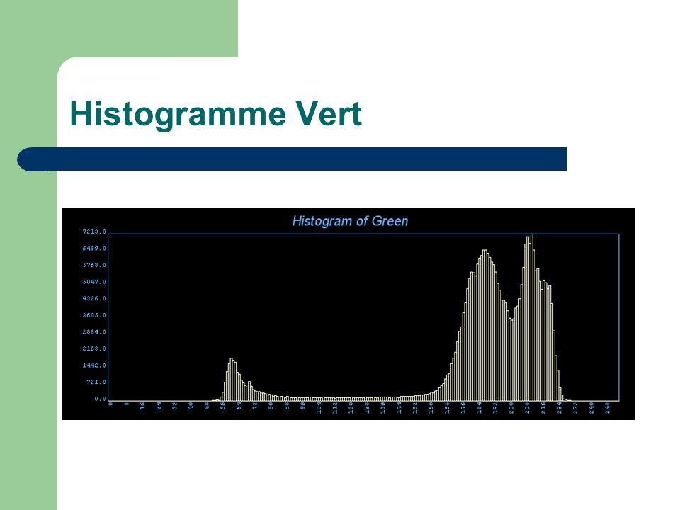 Histogramme Vert
