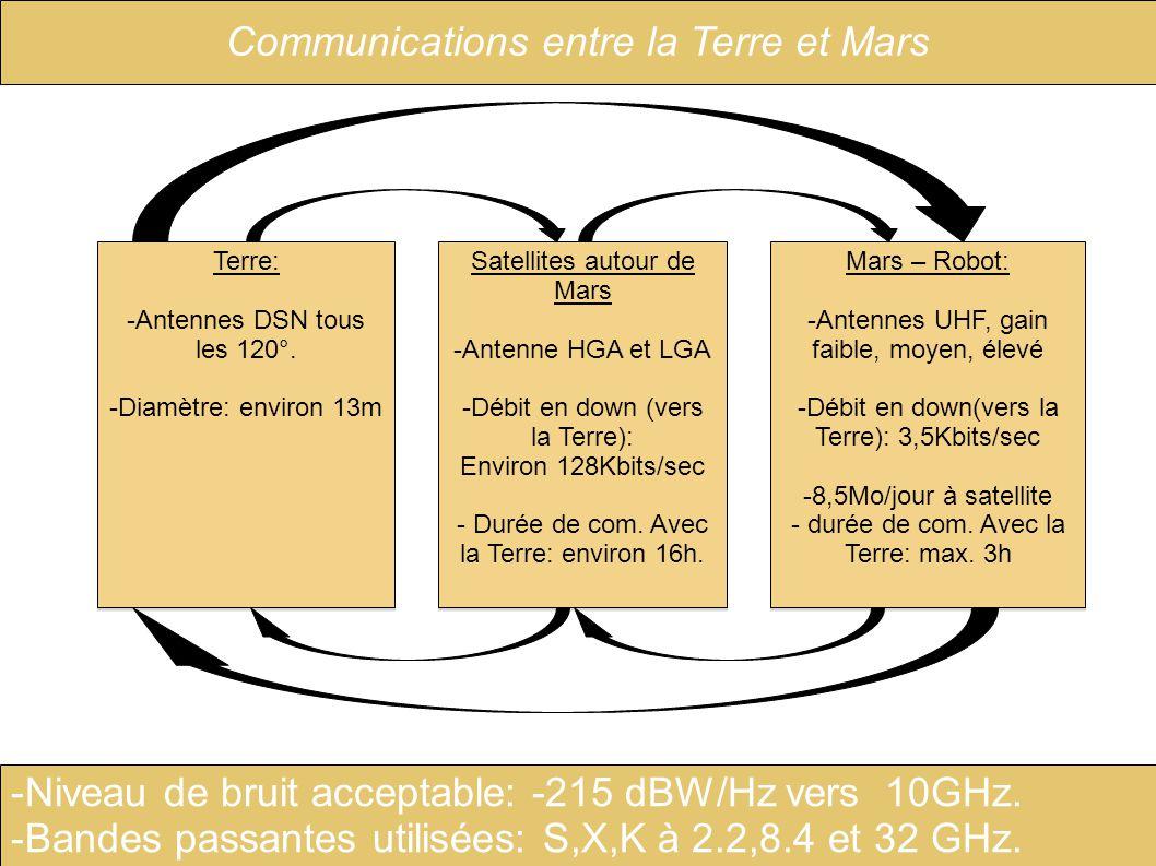 Mars – Robot: -Antennes UHF, gain faible, moyen, élevé -Débit en down(vers la Terre): 3,5Kbits/sec -8,5Mo/jour à satellite - durée de com. Avec la Ter
