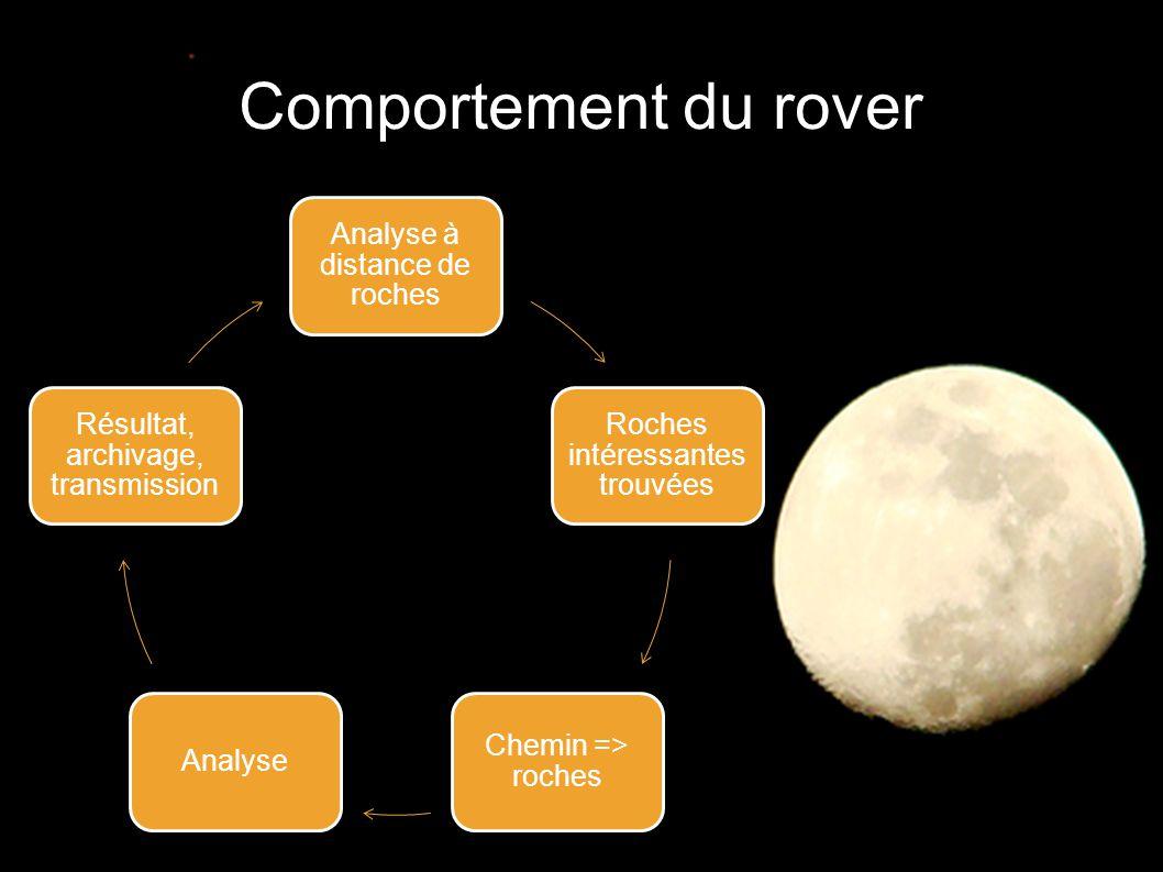 Comportement du rover Analyse à distance de roches Roches intéressantes trouvées Chemin => roches Analyse Résultat, archivage, transmission