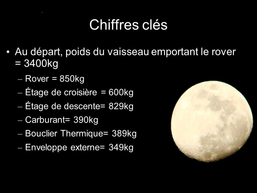 Chiffres clés • Au départ, poids du vaisseau emportant le rover = 3400kg – Rover = 850kg – Étage de croisière = 600kg – Étage de descente= 829kg – Carburant= 390kg – Bouclier Thermique= 389kg – Enveloppe externe= 349kg