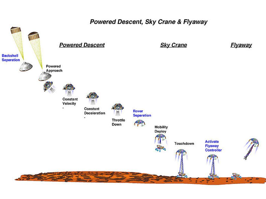 Déplacement sur Mars  Déplacement théorique du rover: 90m/h en navigation automatique  Déplacement réel du rover: 30m/h avec collecte des échantillons
