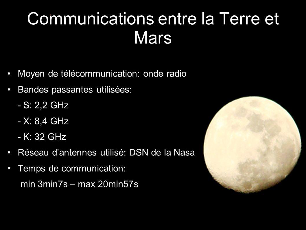 Communications entre la Terre et Mars •Moyen de télécommunication: onde radio •Bandes passantes utilisées: -- S: 2,2 GHz -- X: 8,4 GHz -- K: 32 GHz •Réseau d'antennes utilisé: DSN de la Nasa •Temps de communication: - min 3min7s – max 20min57s