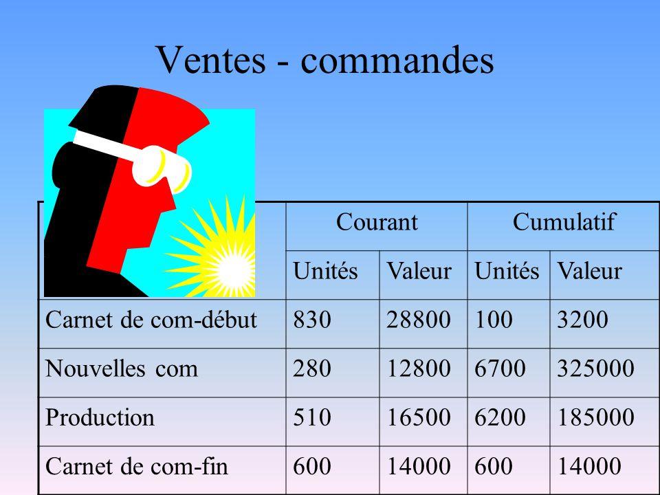 Ventes - commandes CourantCumulatif UnitésValeurUnitésValeur Carnet de com-début830288001003200 Nouvelles com280128006700325000 Production510165006200185000 Carnet de com-fin6001400060014000