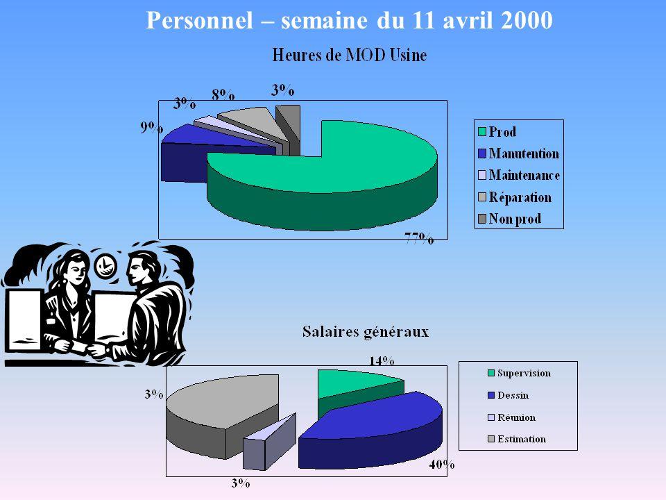 Personnel – semaine du 11 avril 2000