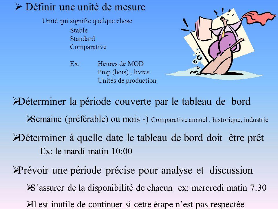  Définir une unité de mesure Unité qui signifie quelque chose Stable Standard Comparative Ex: Heures de MOD Pmp (bois), livres Unités de production 