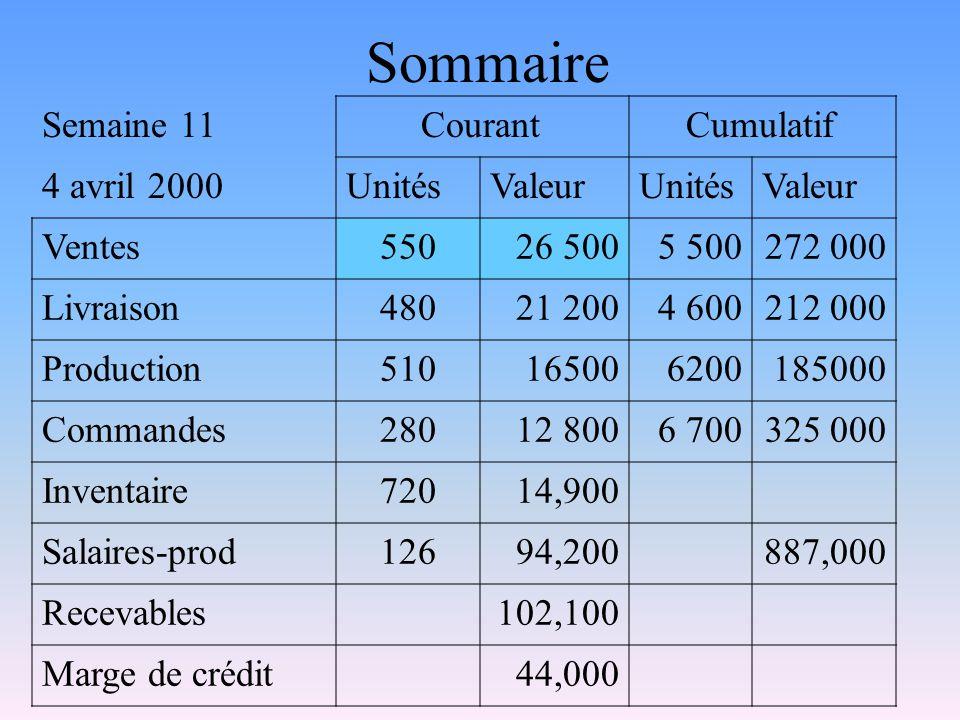 Sommaire Semaine 11 Courant Cumulatif 4 avril 2000UnitésValeurUnitésValeur Ventes55026 5005 500272 000 Livraison48021 2004 600212 000 Production510165
