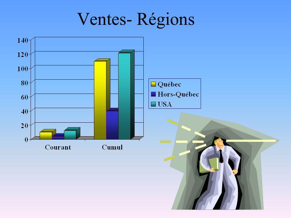 Ventes- Régions