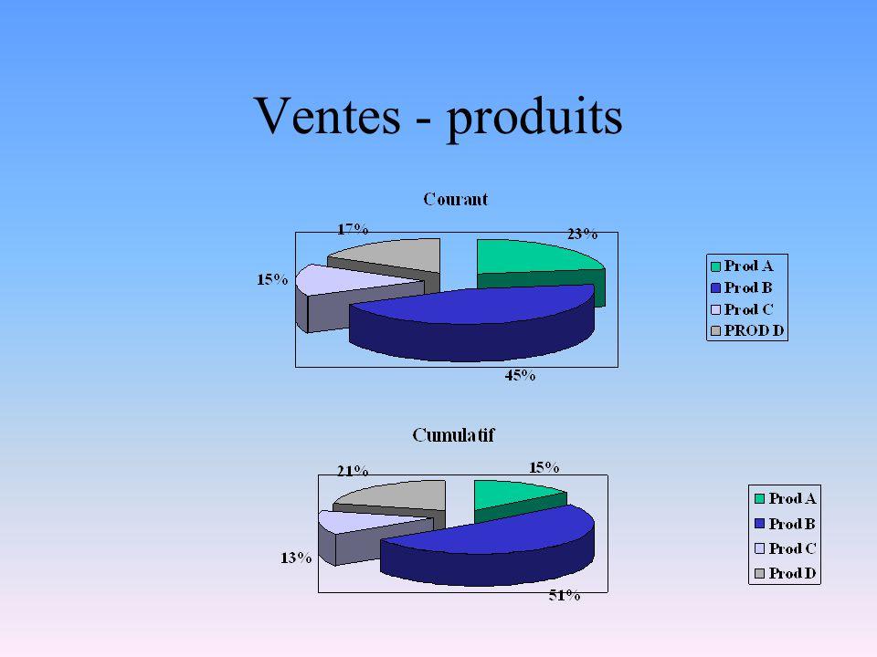 Ventes - produits