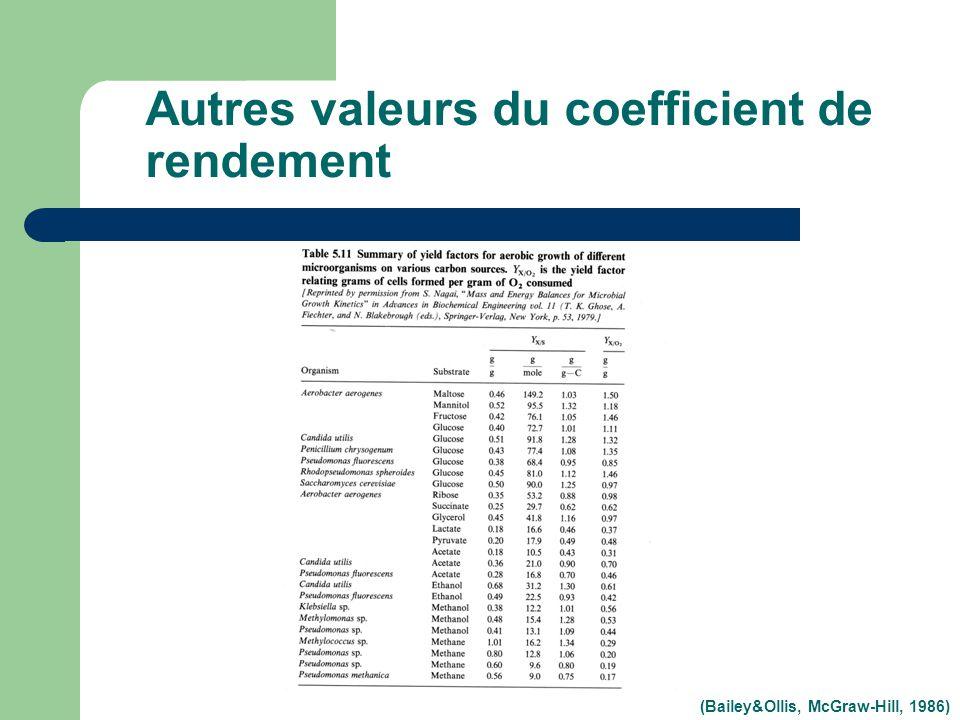 Autres valeurs du coefficient de rendement (Bailey&Ollis, McGraw-Hill, 1986)