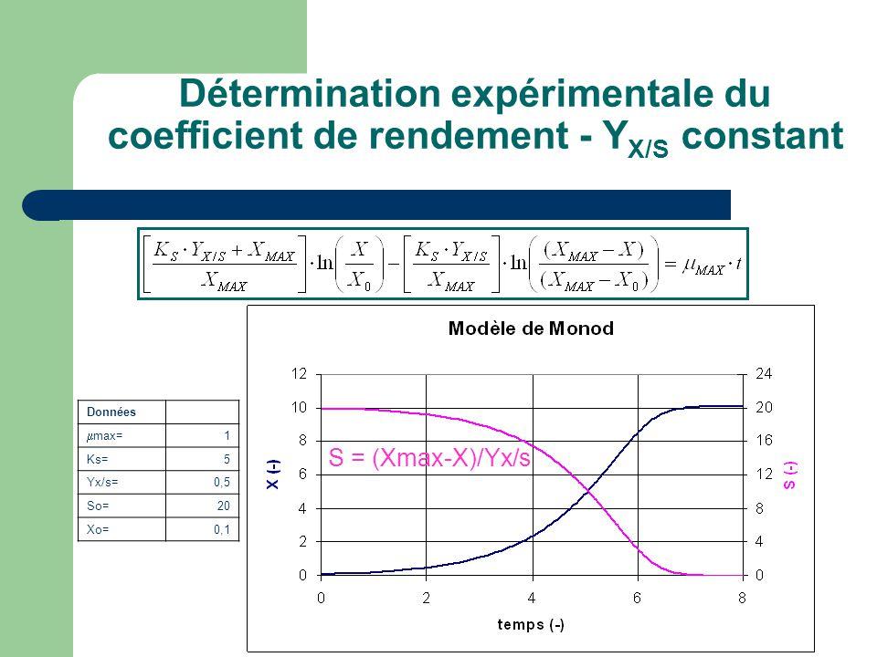 Détermination expérimentale du coefficient de rendement - Y X/S constant S = (Xmax-X)/Yx/s Données  max= 1 Ks=5 Yx/s=0,5 So=20 Xo=0,1