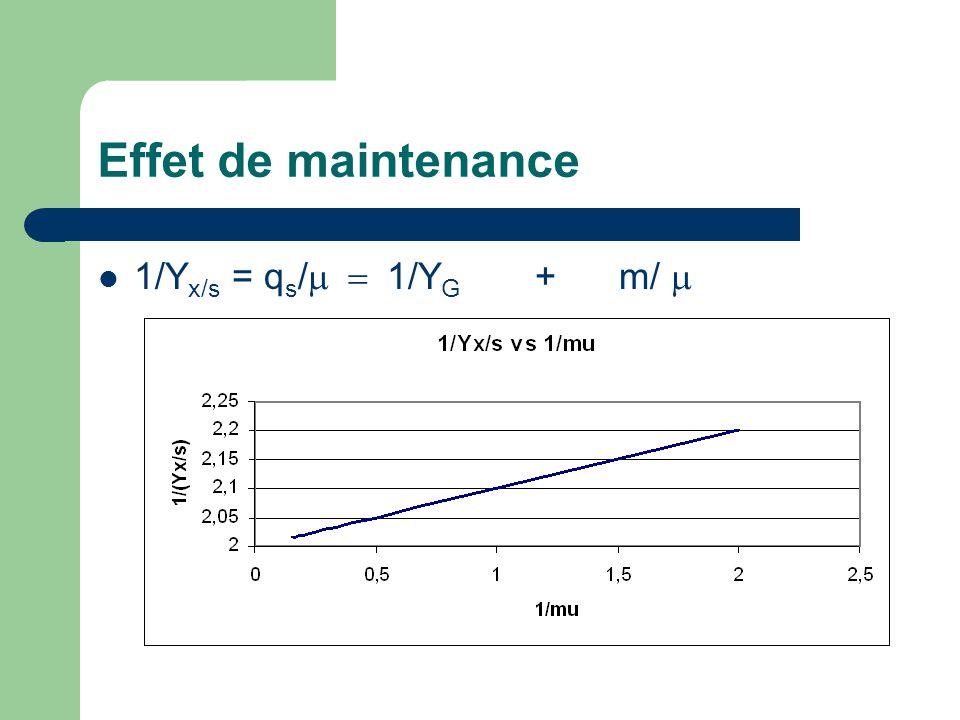 Effet de mortalité  Le taux de mortalité cellulaire: r d = - k d *X où k d =cste  Donc en cuvée: dX/dt =  *X – k d *X = (  – k d )*X En général, on néglige la maintenance et la mortalité en cuvée