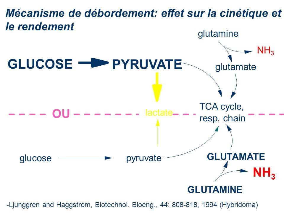 Mécanisme de débordement: effet sur la cinétique et le rendement glutamine -Ljunggren and Haggstrom, Biotechnol. Bioeng., 44: 808-818, 1994 (Hybridoma