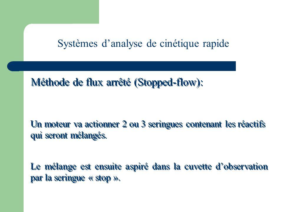 Systèmes d'analyse de cinétique rapide Méthode de flux arrêté (Stopped-flow): Un moteur va actionner 2 ou 3 seringues contenant les réactifs qui seron
