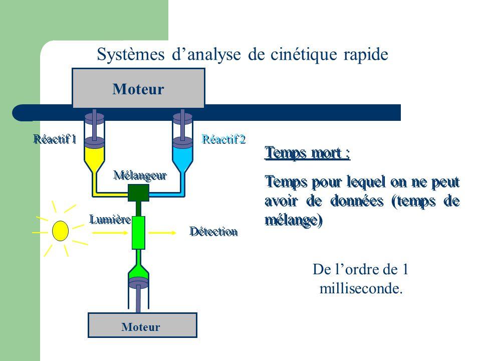 Systèmes d'analyse de cinétique rapide Moteur Mélangeur Lumière Détection Moteur Temps mort : Temps pour lequel on ne peut avoir de données (temps de