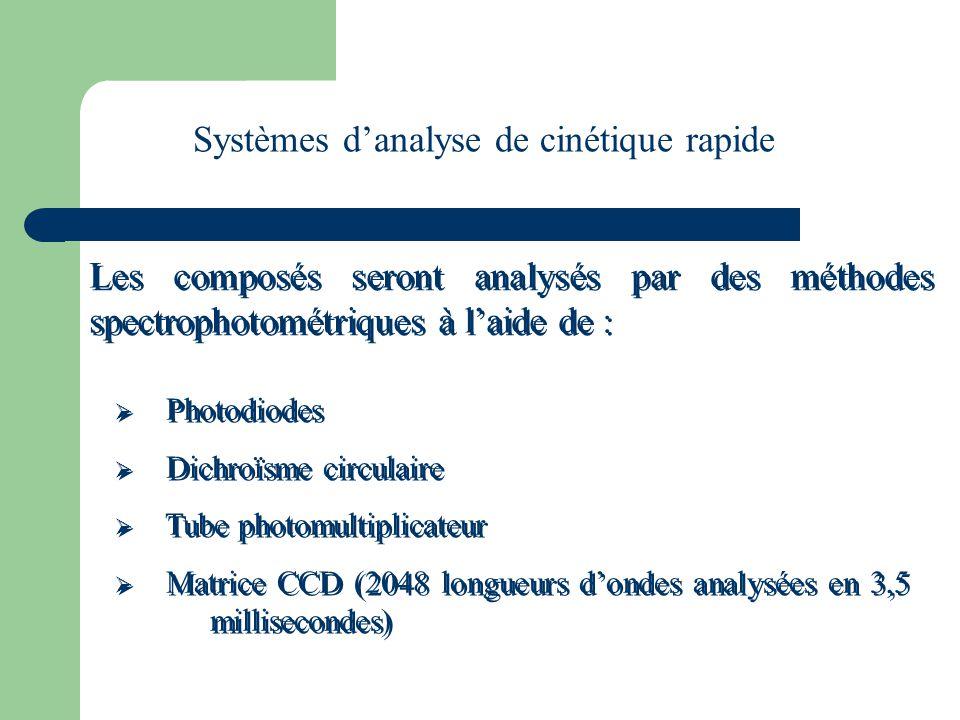Les composés seront analysés par des méthodes spectrophotométriques à l'aide de : Systèmes d'analyse de cinétique rapide  Photodiodes  Dichroïsme ci