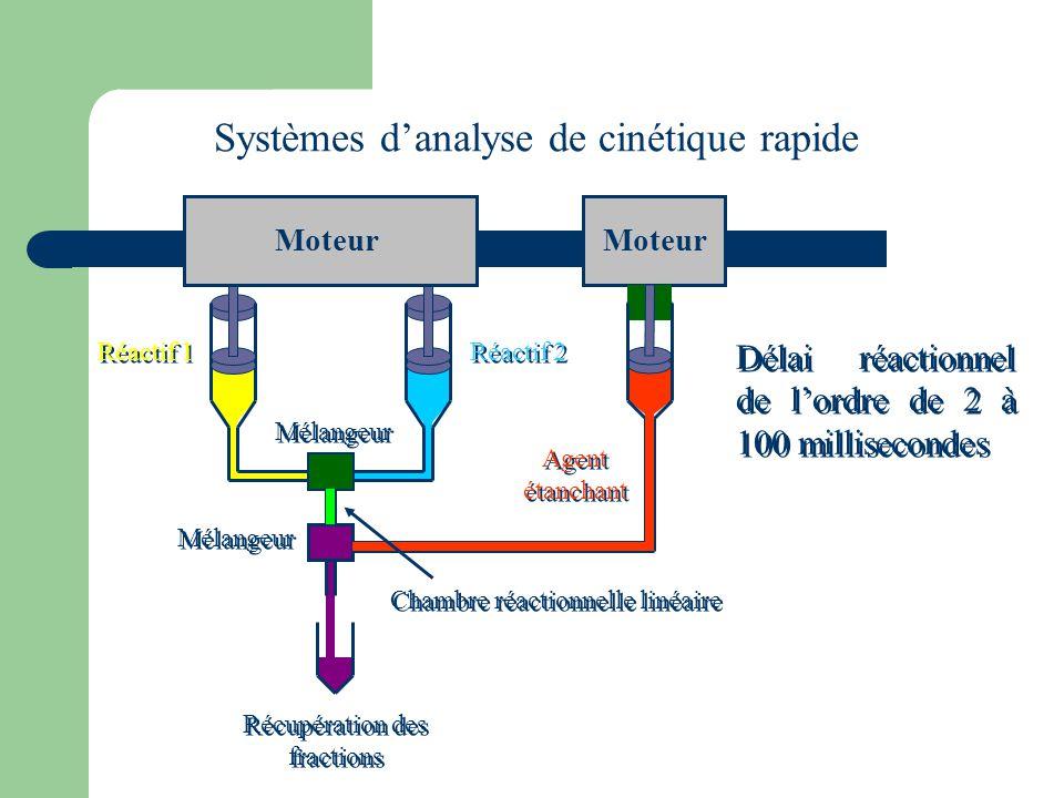 Moteur Mélangeur Moteur Mélangeur Récupération des fractions Systèmes d'analyse de cinétique rapide Délai réactionnel de l'ordre de 2 à 100 millisecon